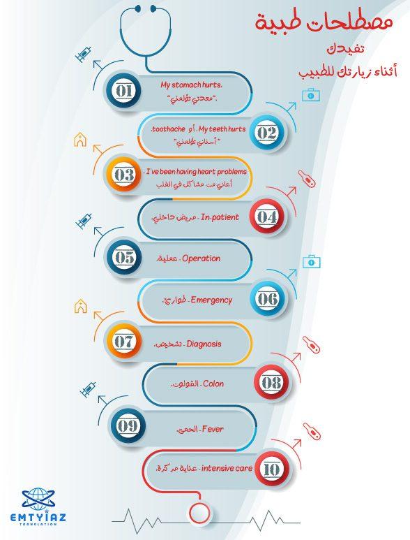 مصطلحات تفيدك أثناء زيارتك للطبيب من أفضل شركة ترجمة طبيه بالسعودية